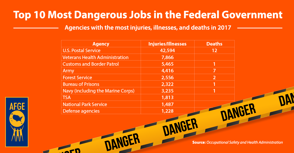Afge Top 10 Most Dangerous Jobs In The Federal Government
