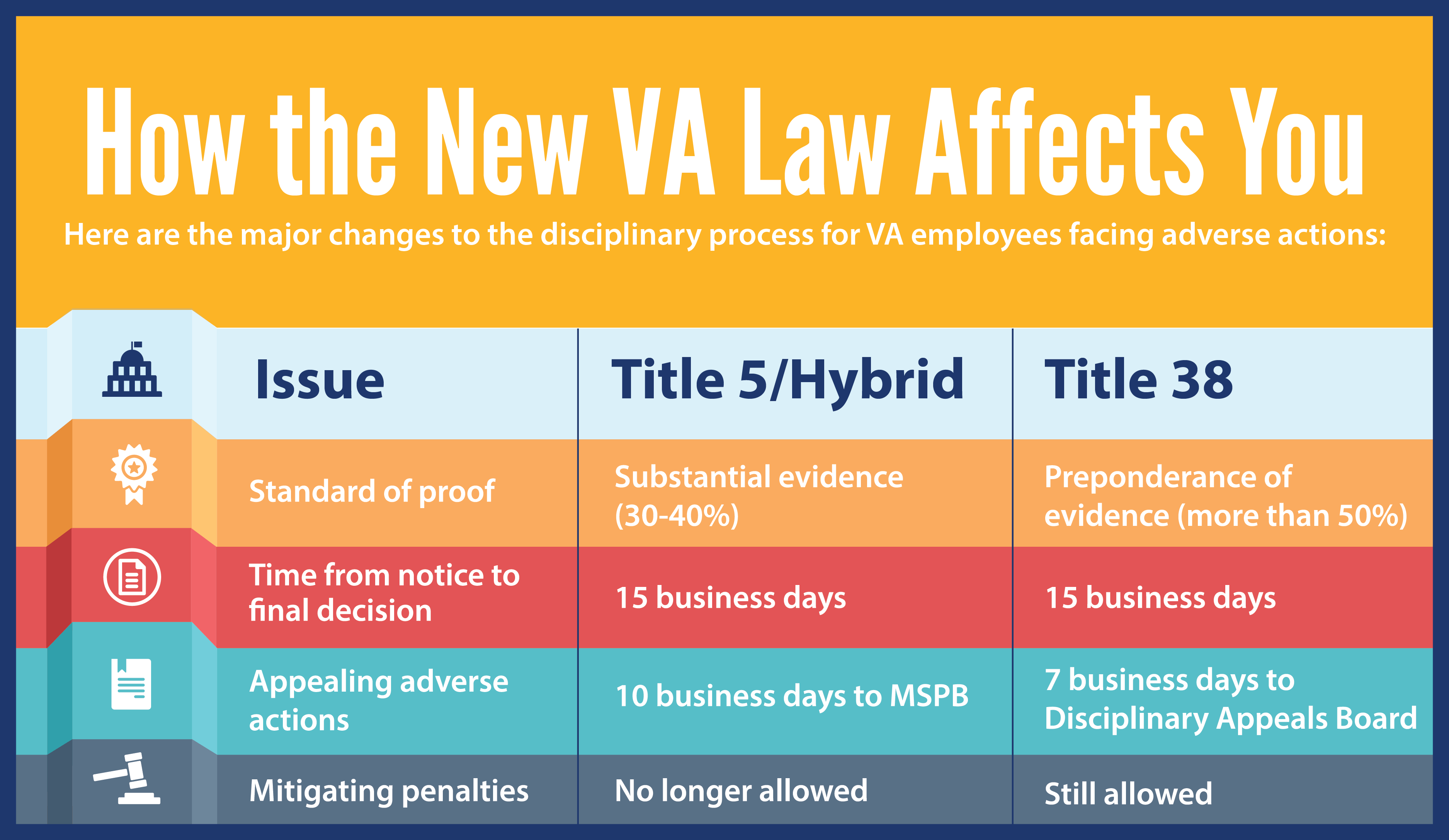 Afge How The New Va Law Affects You