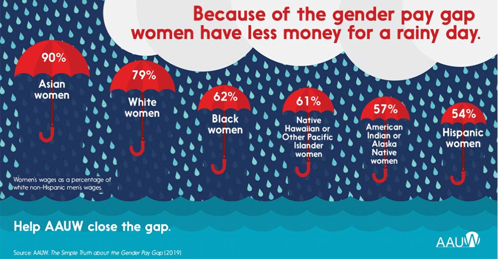 Graphic illustrating the gender pay gap with umbrellas broken down by race. The graphic header says Because of the gender pay gap women have less money for a rainy day.